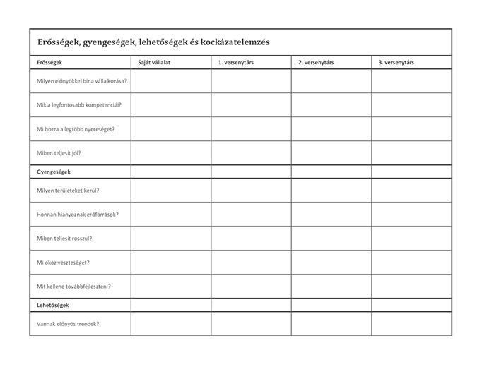 Versenytársak elemzése SWOT-analízissel
