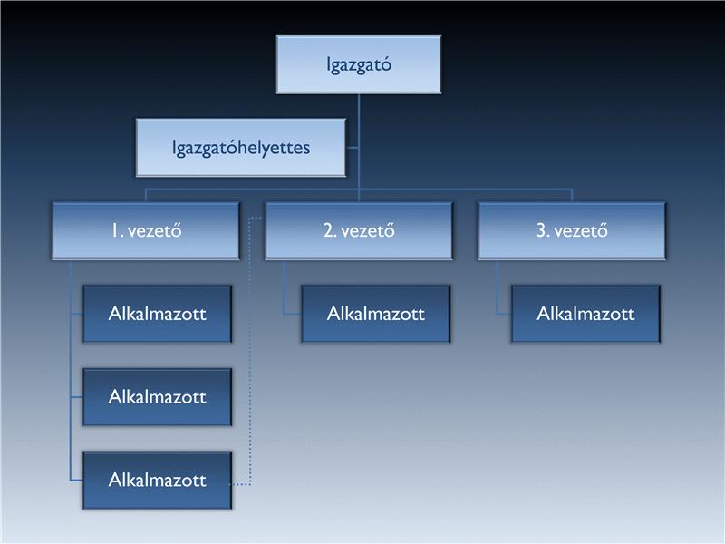 Animált függőleges szervezeti diagram