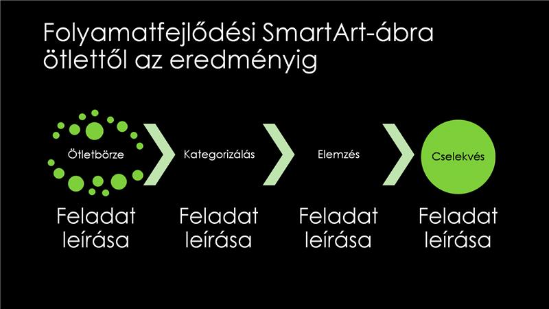 Folyamatfejlődési SmartArt-dia ötlettől az eredményig (fekete alapon zöld), szélesvásznú