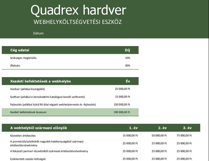 Webhely költségvetése