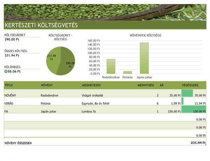 Kertészeti és tereprendezési költségvetés