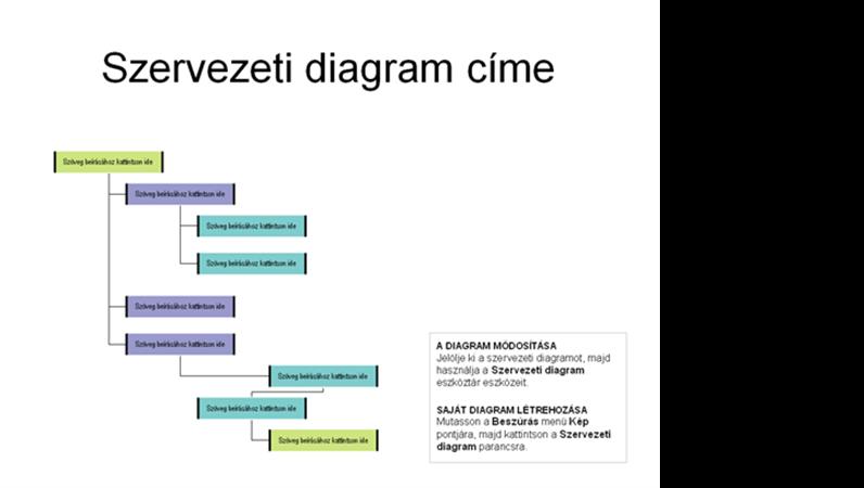 Jobbra nyíló szervezeti diagram