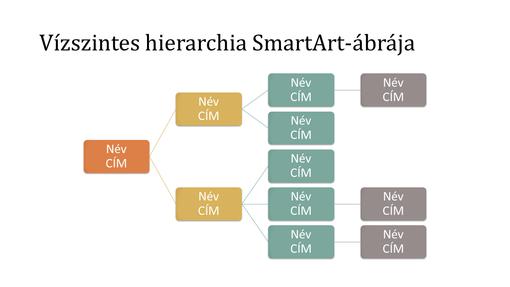 Vízszintes hierarchiában ábrázolt szervezeti diagram dián (fehér alapon többszínű, szélesvásznú)