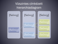 Vízszintes címkézett hierarchiadiagram