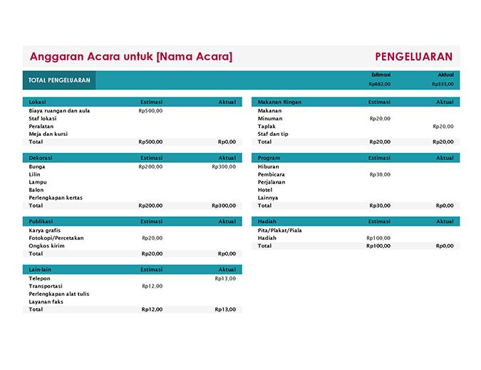Anggaran acara