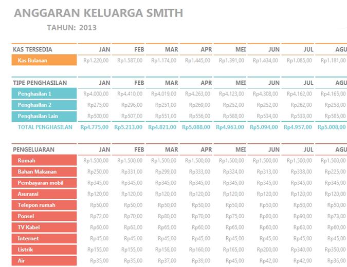 Anggaran Keluarga Bulanan