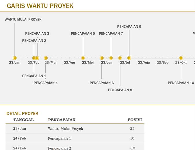 Garis waktu proyek dengan pencapaian (kuning)