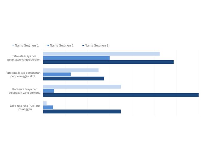 Analisis profitabilitas pelanggan