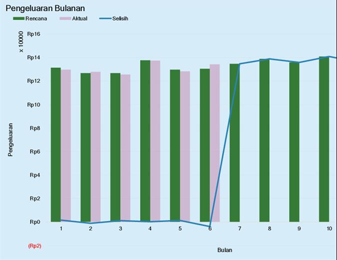 Anggaran pengeluaran bisnis