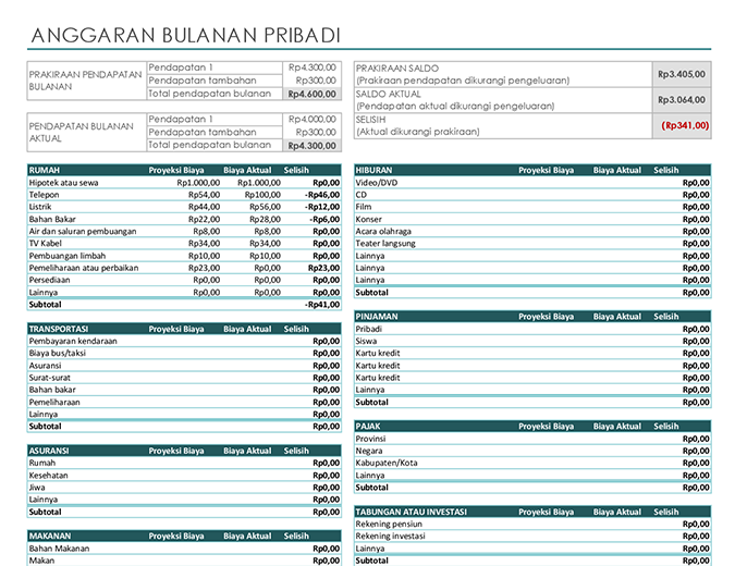 Anggaran bulanan pribadi