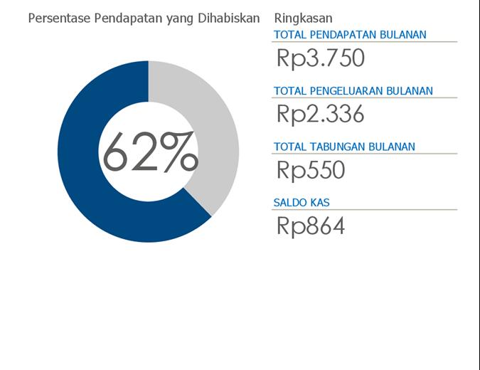 Anggaran pribadi