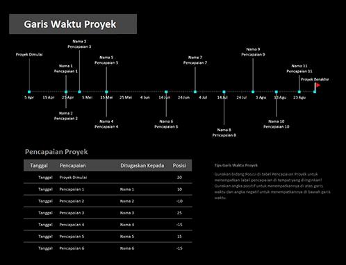 Garis waktu proyek dengan kemajuan