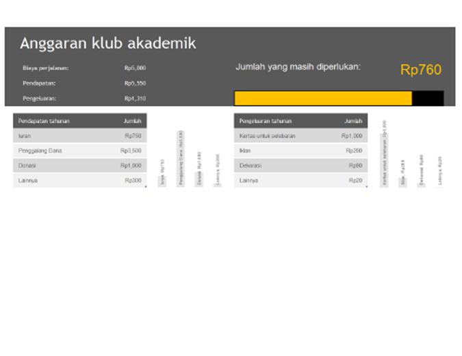 Anggaran klub akademik