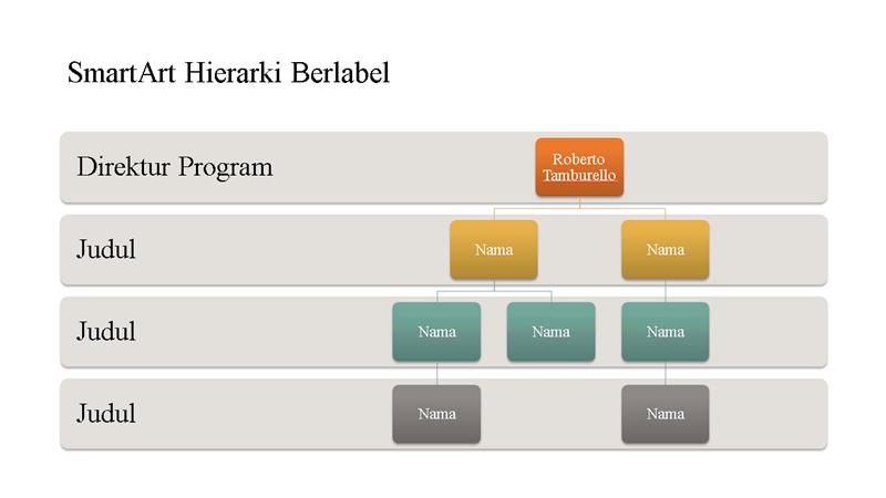 Hierarki bagan organisasi (layar lebar)