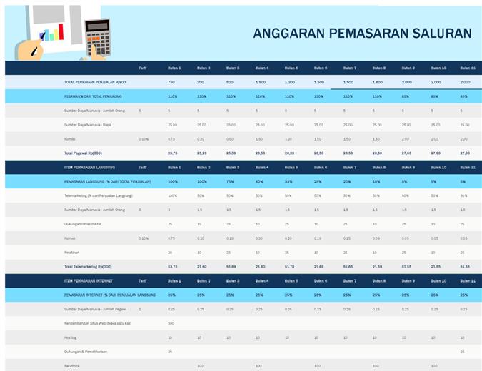 Anggaran pemasaran saluran
