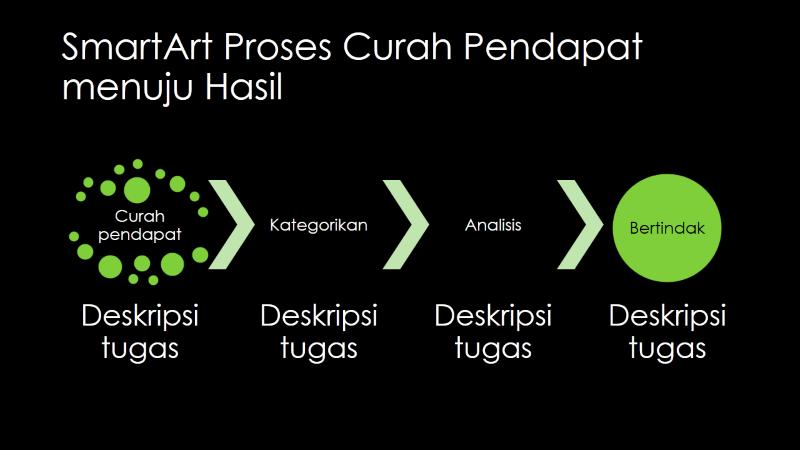 Slide SmartArt Proses Curah Pendapat menuju Hasil (hijau dengan latar hitam), layar lebar