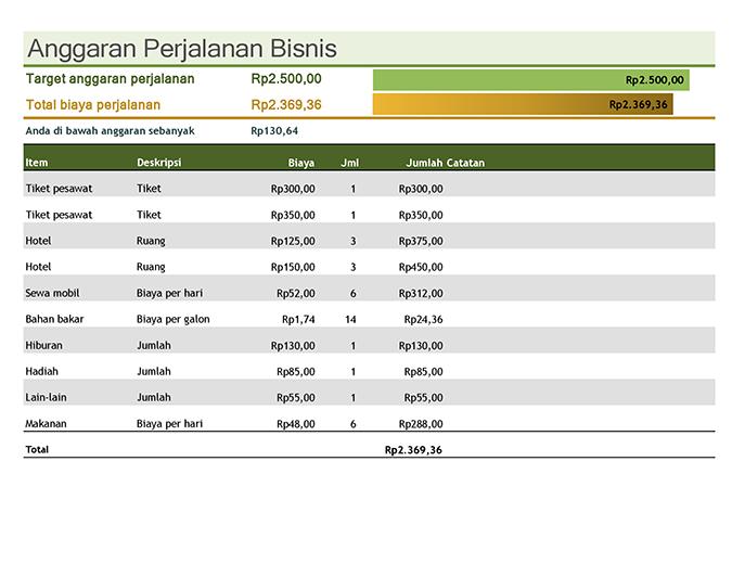 Anggaran perjalanan bisnis