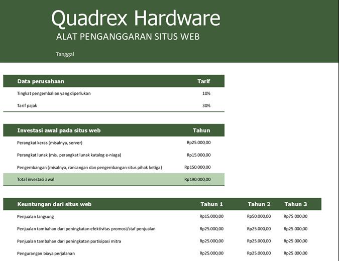Anggaran situs web