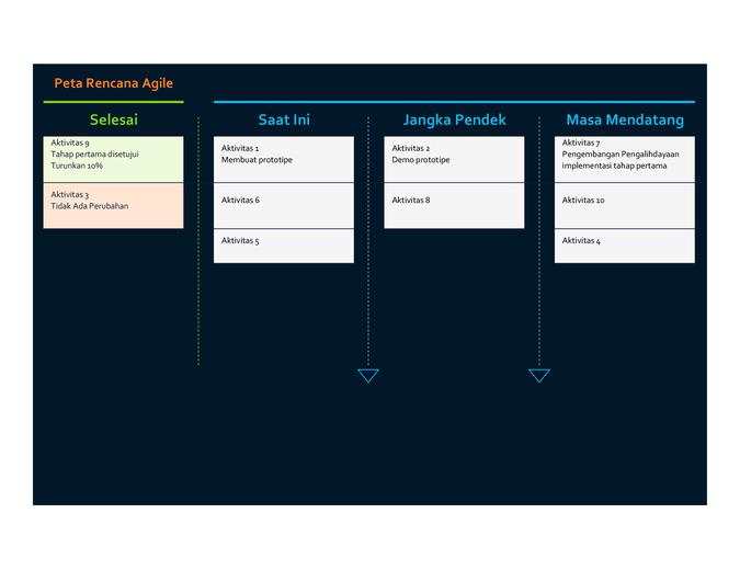 Peta Rencana Agile
