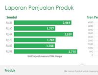 Daftar harga produk