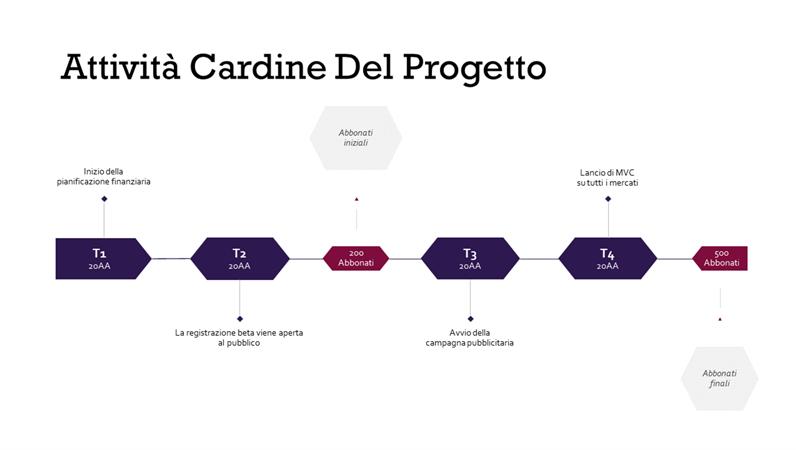 Sequenza temporale delle attività cardine del progetto