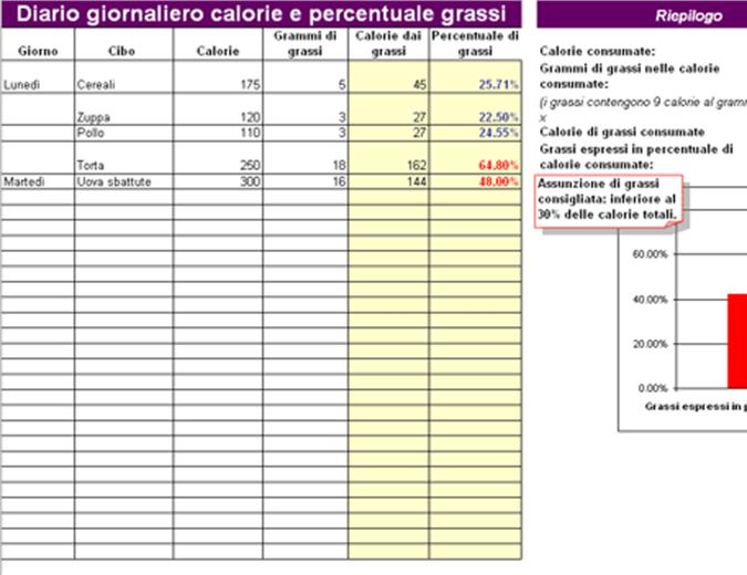 Diario giornaliero delle calorie e della percentuale di grassi