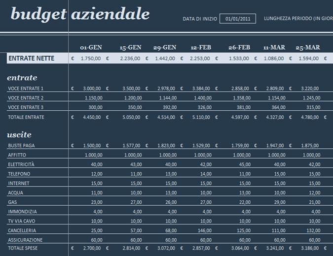 Budget a 18 periodi