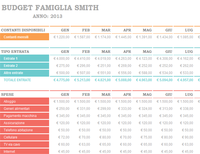 Budget familiare mensile