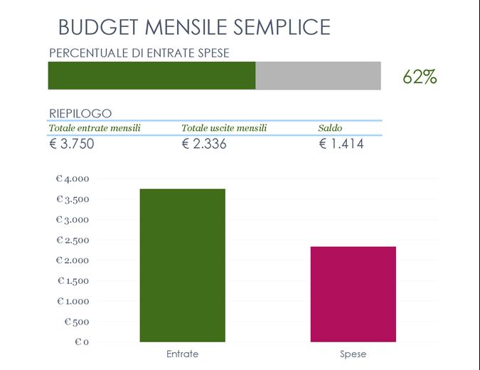 Budget mensile semplice