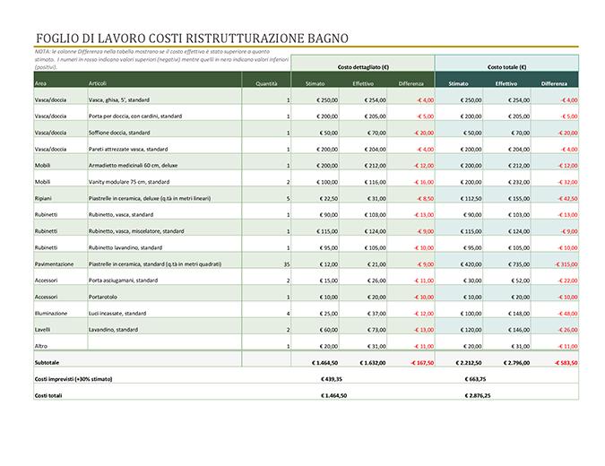 Calcolatore costi di ristrutturazione bagno