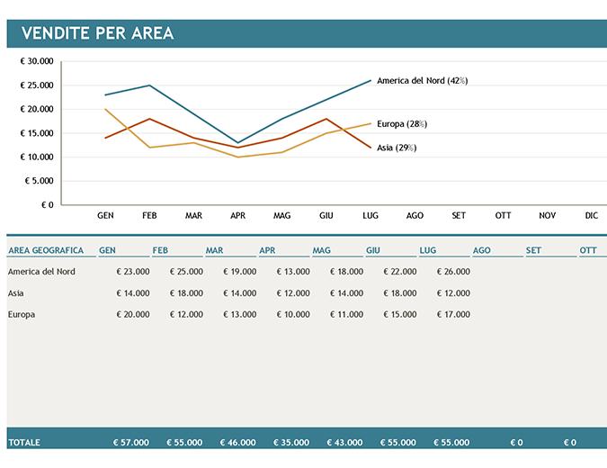 Grafico delle vendite per area