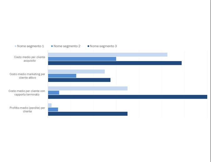Analisi redditività cliente