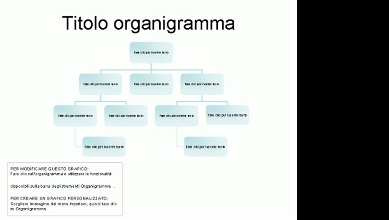 Organigramma di base