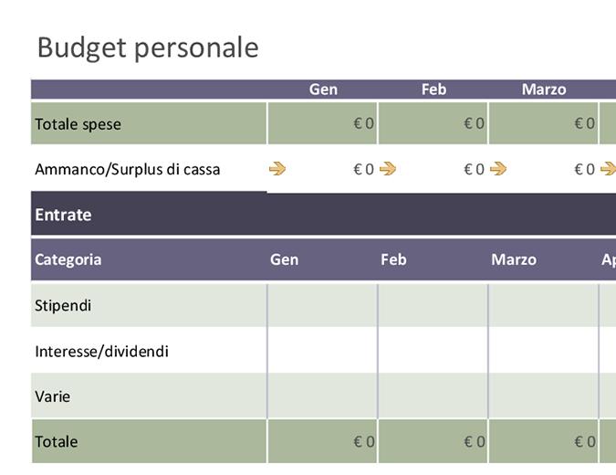 Budget personale di base