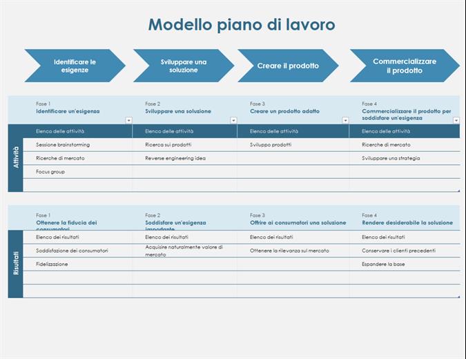 Sequenza temporale del piano di lavoro