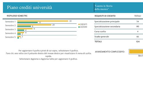 Piano crediti universitari