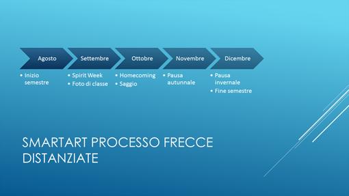 Diapositiva sequenza temporale (frecce blu orizzontali, widescreen)