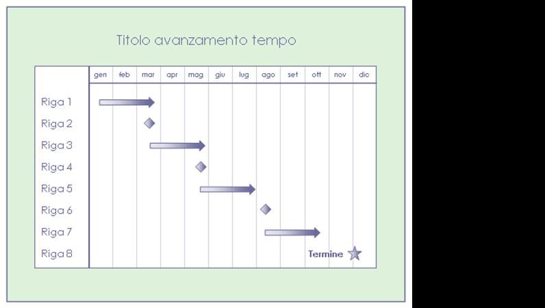 Avanzamento tempo per un progetto trimestrale con struttura a più livelli