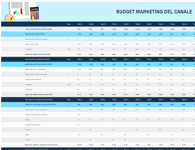 Budget di marketing per canale