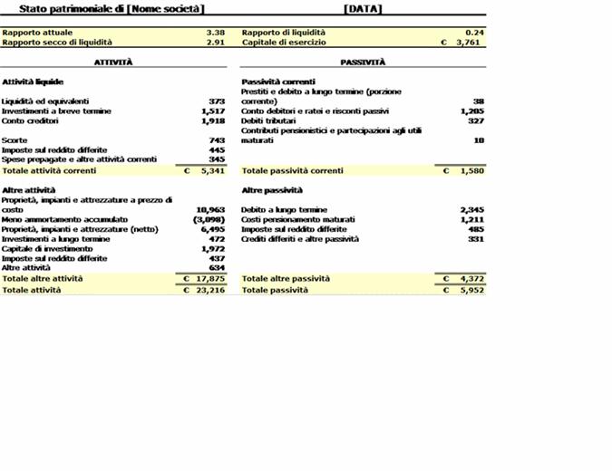 Stato patrimoniale con rapporti di liquidità e capitale di esercizio