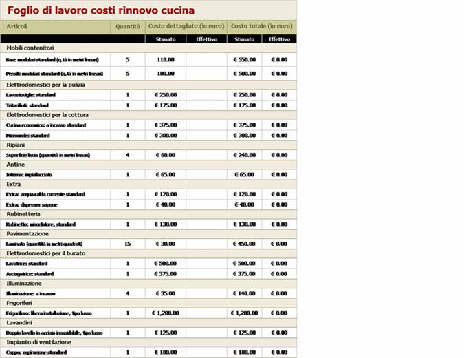 Calcolo costi rinnovo cucina