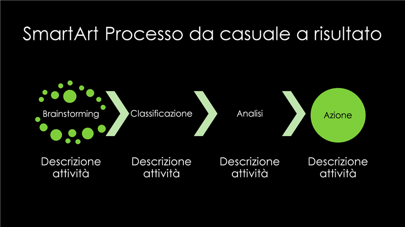 Diapositiva SmartArt Processo da casuale a risultato (verde su nero), widescreen