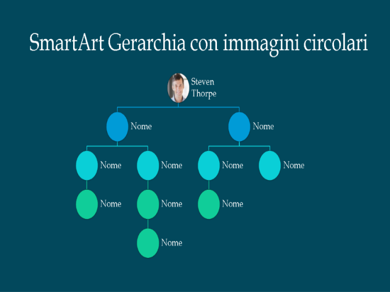 Diapositiva organigramma con immagini tonde (bianco su blu), formato widescreen