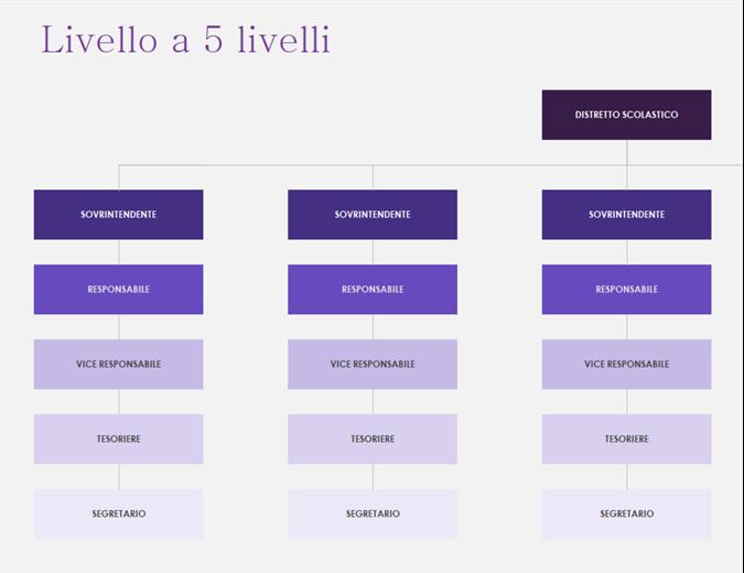 Organigrammi (visivi)