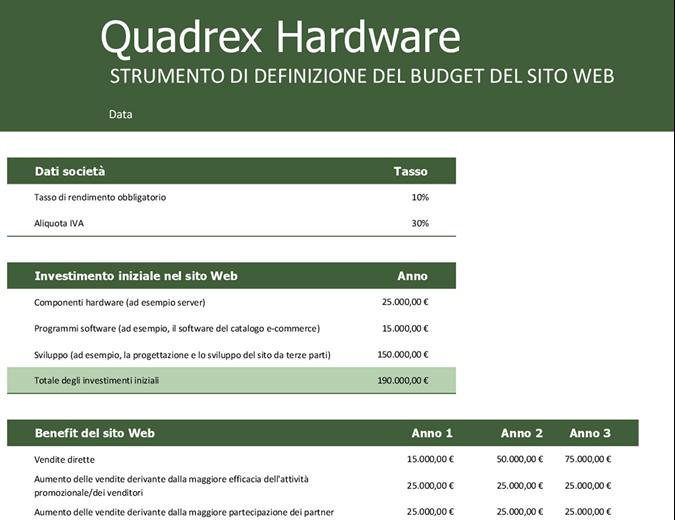 Budget del sito Web