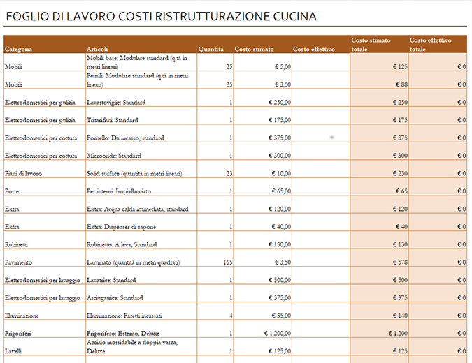 Calcolo costi di ristrutturazione cucina