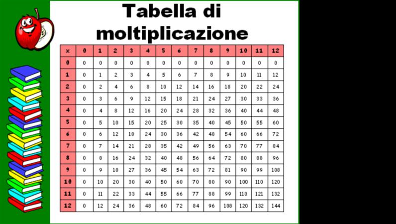 Tavola pitagorica 12x12