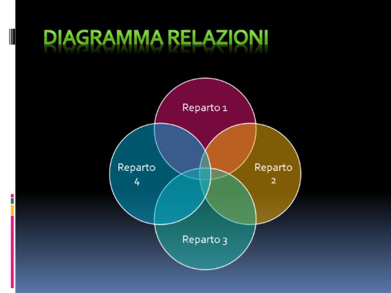 Diagramma relazioni