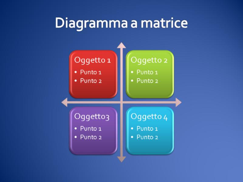 Diagramma a matrice