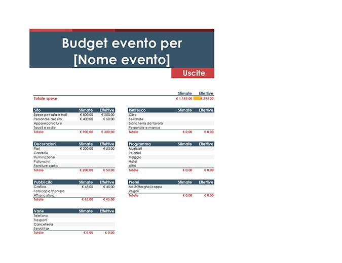 Budget evento